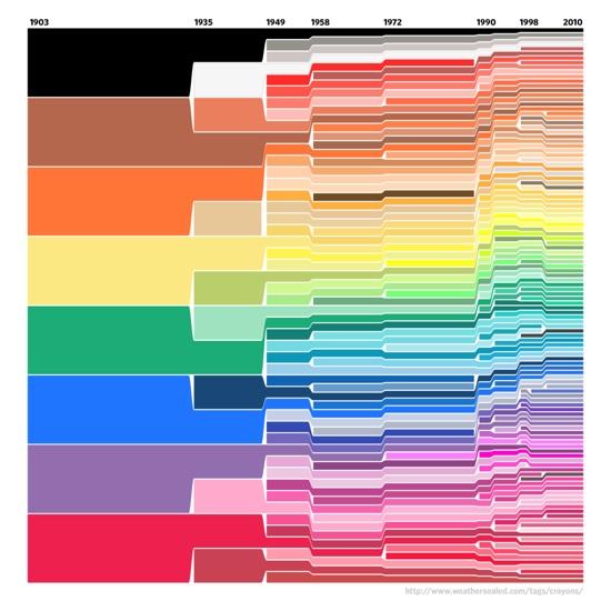 Diagram hukum crayon soal pertumbuhan jumlah warna crayon.